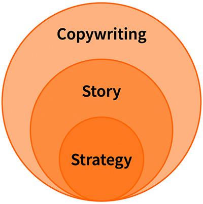 Strategy, Story & Copywriting